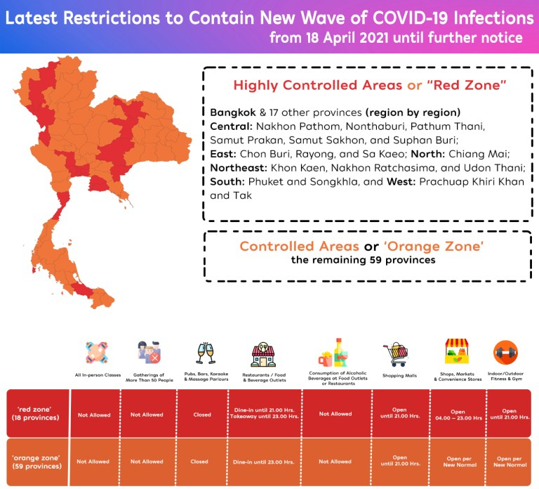 La Thailandia amplia le misure per contenere le infezioni da Covid-19